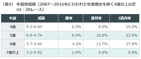 大阪杯, データ分析