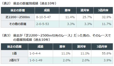 日経賞, 出走予定馬, データ分析
