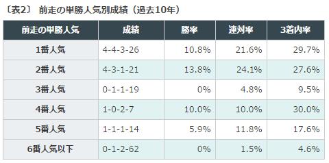 桜花賞, データ分析