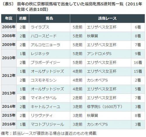 福島牝馬ステークス, データ分析