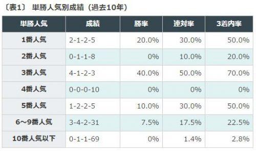 読売マイラーズカップ, データ分析