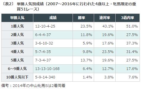 阪神牝馬ステークス, 特別登録馬, データ分析
