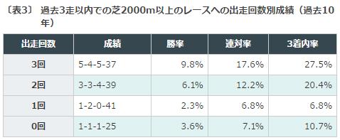 青葉賞, 出走予定馬, データ分析