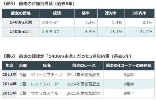 京王杯スプリングカップ, データ分析