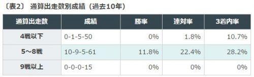 京都新聞杯, データ分析