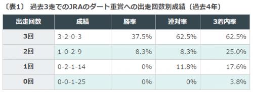 平安ステークス, 帝王賞, データ分析