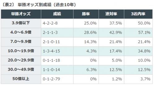 競馬予想, 東京優駿, 日本ダービー, データ分析