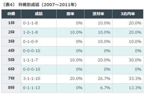 穴馬, データ分析, NHKマイルC