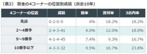 特別登録, ラジオNIKKEI賞