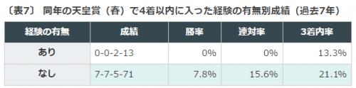 宝塚記念, データ