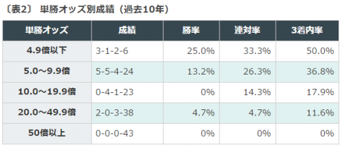 競馬データ, 中京競馬場, CBC賞
