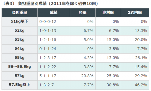特別登録馬, 夏競馬, 七夕賞