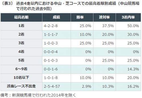 産経賞オールカマー, 特別登録馬