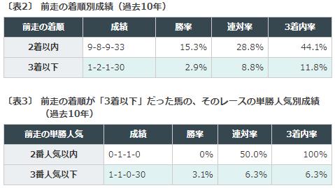 ラジオNIKKEI賞京都2歳ステークス