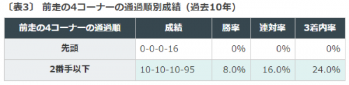 東京スポーツ杯2歳ステークス