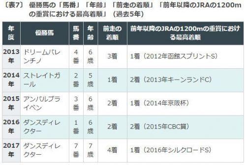 シルク ロード ステークス 過去 夕刊フジ賞オーシャンステークスの過去10年データ、好走馬一覧(2021...