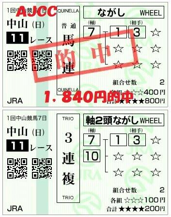 【AJCC・東海S 2018】レース回顧 次走狙いどころは?!