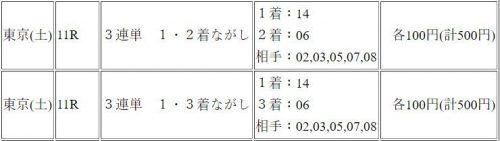 京都牝馬ステークス, ダイヤモンドステークス