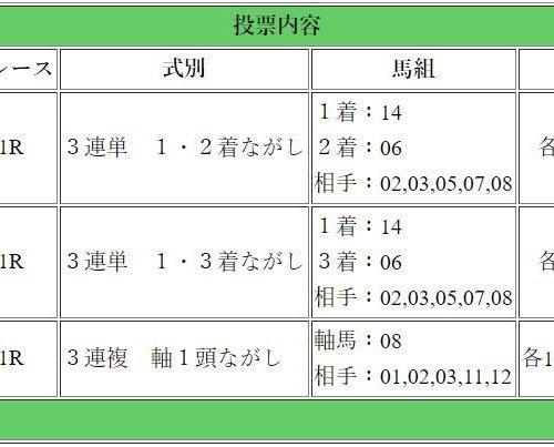【ダイヤモンドS・京都牝馬S】重賞ダブル予想3連単・3連複で高配当を狙っていく!【2018年重賞】