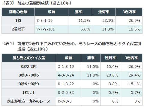 杯 過去 新聞 東京 【東京新聞杯 (G3)