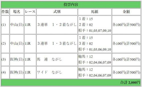 競馬予想, 穴馬予想, 皐月賞2018, アンタレスステークス
