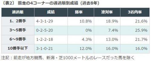 葵ステークス, 新設重賞
