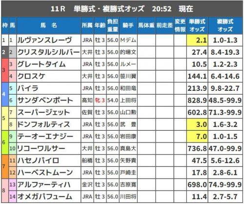 競馬予想, 交流重賞, ジャパンダートダービー, JDD
