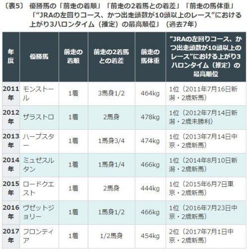 シルク ロード ステークス 過去 新・暗号解読de賞 - にほんブログ村