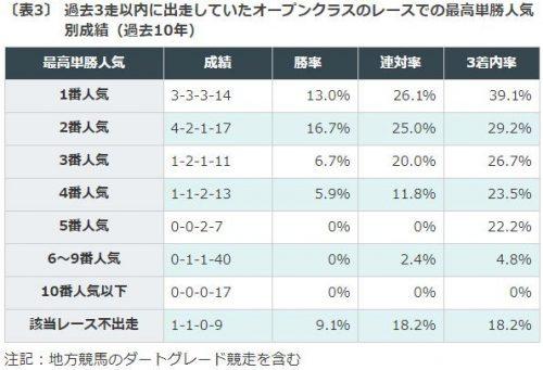 関屋記念2018, データ