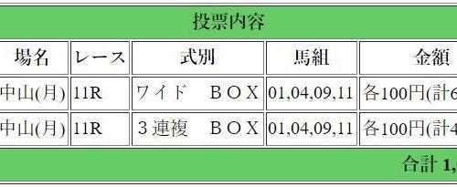 セントライト記念2018│最終予想│レイエンダ消しで4頭ボックス勝負!!