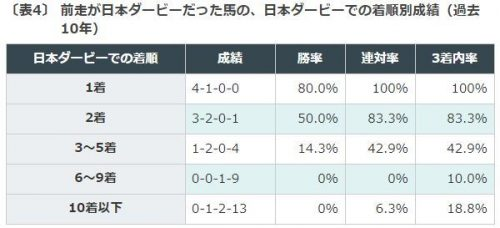 神戸新聞杯, 枠順
