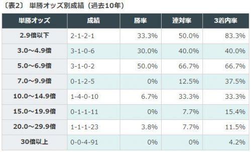 競馬データ予想, 秋華賞