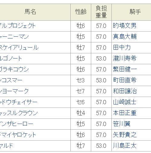 東京スポーツ霜月杯2018予想│ガヤルドの逃げ切りに期待!11月29日の川崎競馬全12レースを3連単予想してみた!