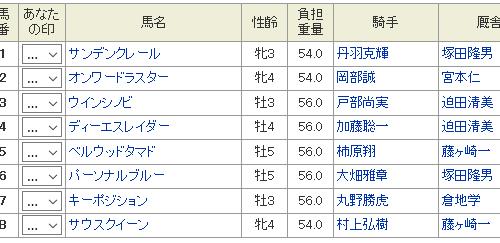山羊座特別2018予想│12月19日開催の名古屋競馬全12レースを3連単予想してみた!