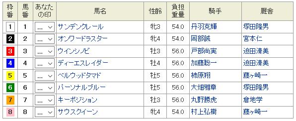 名古屋競馬山羊座特別20181219