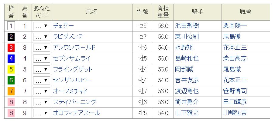 岐阜新聞・岐阜放送杯2018予想