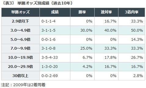阪神C, データ予想