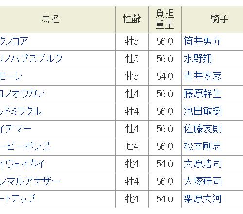 ことぶき特別2019予想│1月11日の笠松競馬全レース3連単の買い目を発表してみた!