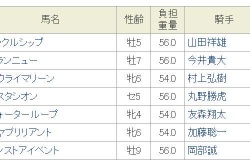 まんさく特別2019予想│1月17日開催の名古屋競馬全レース3連単買い目を発表!