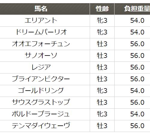 ゴールドジュニア2019予想│1月24日開催の笠松競馬全レース3連単買い目を発表!