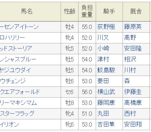 中京スポニチ賞2019予想│追い切り抜群軽ハンデ52㎏のアロハリリーを本命で勝負!
