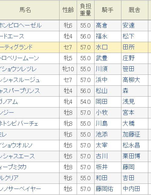 橿原ステークス2019予想│ゼンノサーベイヤーを軸に3連複で勝負!