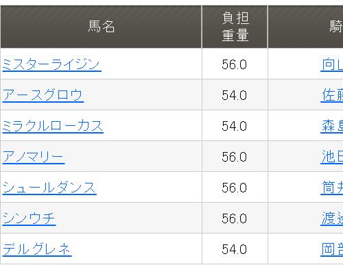 睦月特別2019予想│1月21日開催の笠松競馬全レース3連単買い目を発表!