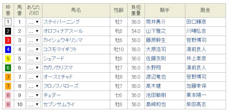 福寿草特別2019予想│1月9日の笠松競馬全レース3連単で買い目を発表してみた!