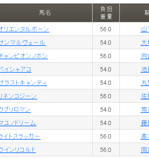 若草特別2019予想│1月22日開催の笠松競馬全レース3連単買い目を発表!