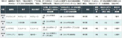 東京優駿, 日本ダービー, データ