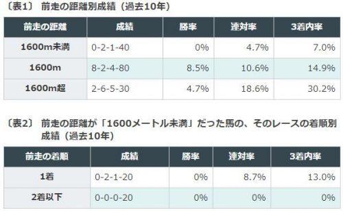 競馬予想, NHKマイルC