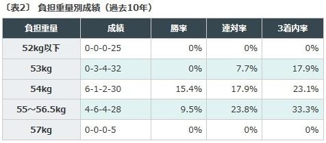 競馬予想, ラジオNIKKEI賞, ハンデ重賞