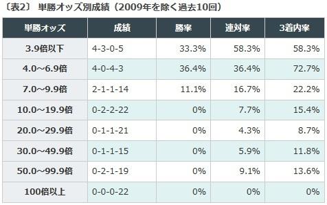 函館2歳S, データ予想