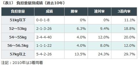 七夕賞, データ予想